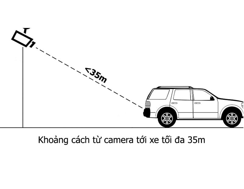 Khoảng cách từ camera tới biển số xe