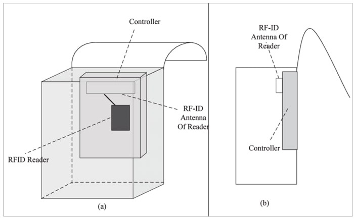 Đầu đọc RFID với ăn ten