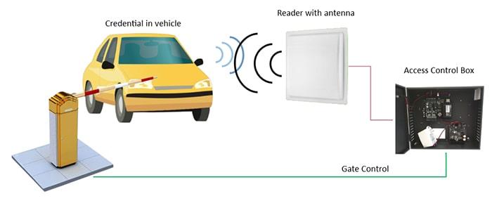 Ứng dụng kiểm soát xe bằng RFID