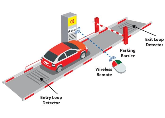 kiểm soát xe bằng vòng từ và điều khiển barie