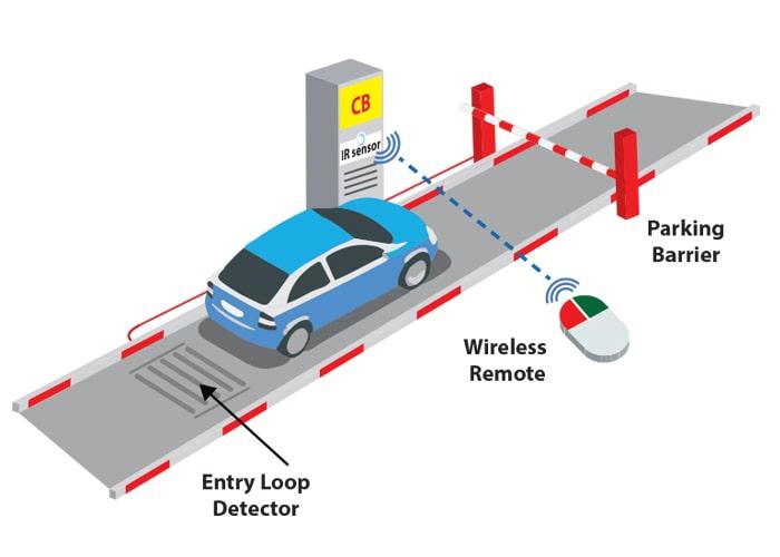 kiểm soát xe bằng cảm biển IR và barie